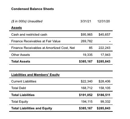 Condensed Balance Sheets