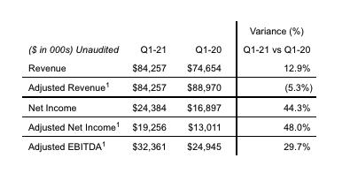 First Quarter Financial Summary