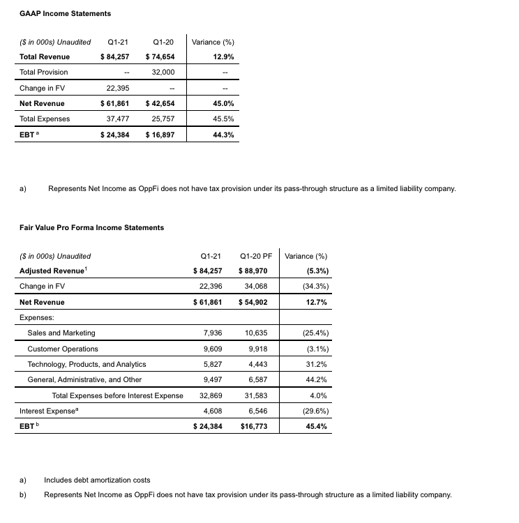 First Quarter Results of Operations