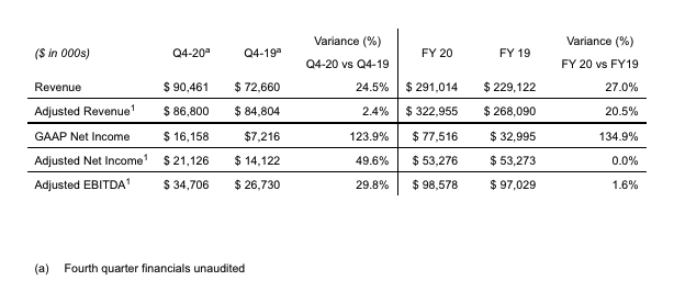 Fourth Quarter and Full Year Financial Summary