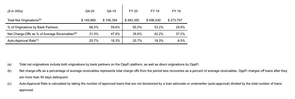 Fourth Quarter and Full Year Key Performance Metrics