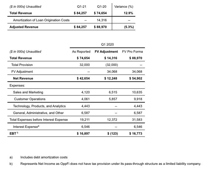 Non-GAAP Financial Measures 2