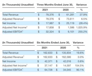 Second Quarter Financial Summary