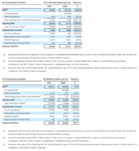 Reconciliation of Non-GAAP Financial Measures