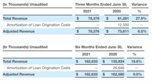 Adjusted Revenue